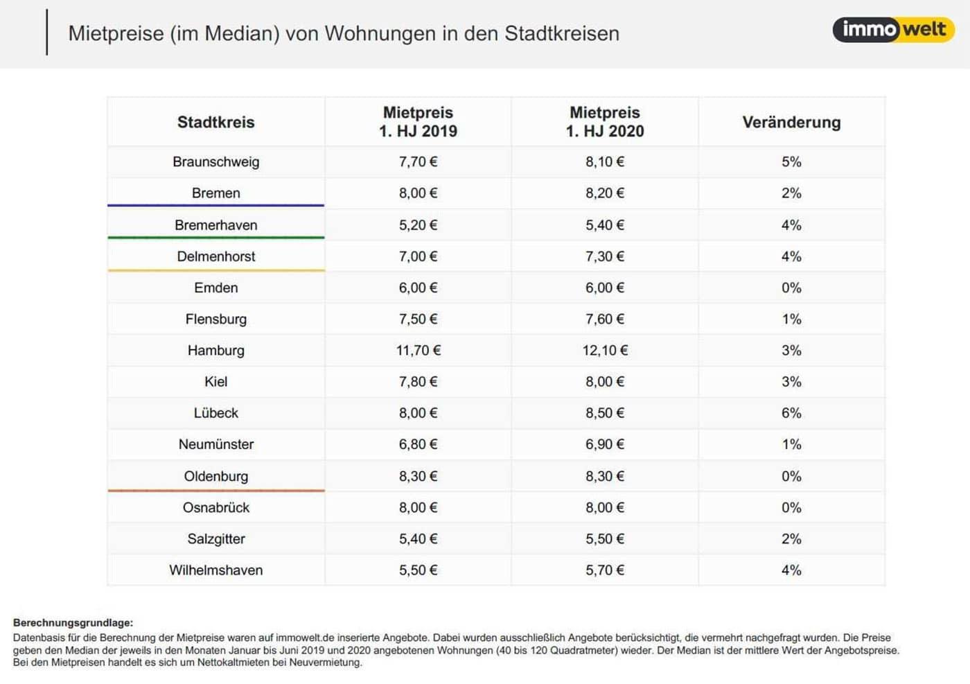 Mietpreise von Wohnungen in den Stadtkreisen